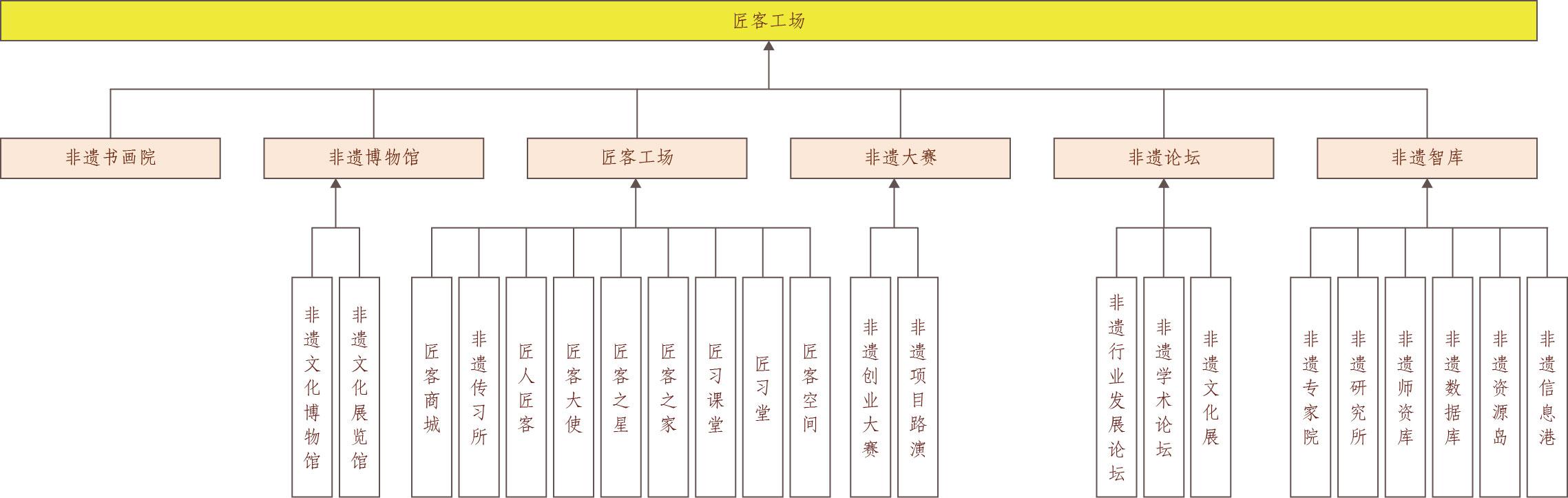 壹. 匠客工场品牌结构图-21.jpg